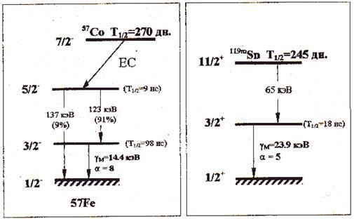 Схемы распада радиоактивных